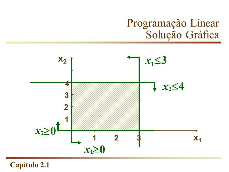 Capítulo 2.1 Programação Linear Solução Gráfica 214 1 2 x1x1 3 x2x2 x 4 2 3 4 x 3 1 x 0 1 x 0 2