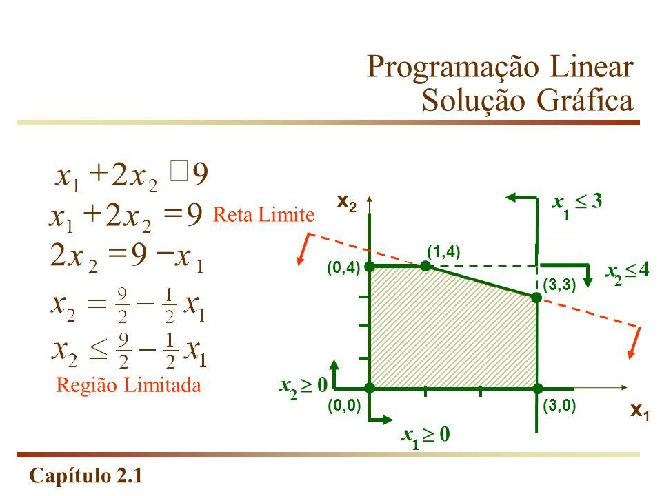 Capítulo 2.1 x 4 2 Programação Linear Solução Gráfica 92 12 xx x 3 1 x1x1 92 21 xx x 0 1 x 0 2 x2x2 (3,0)(0,0) (0,4) (3,4) Limite Reta 92 21 xx Região