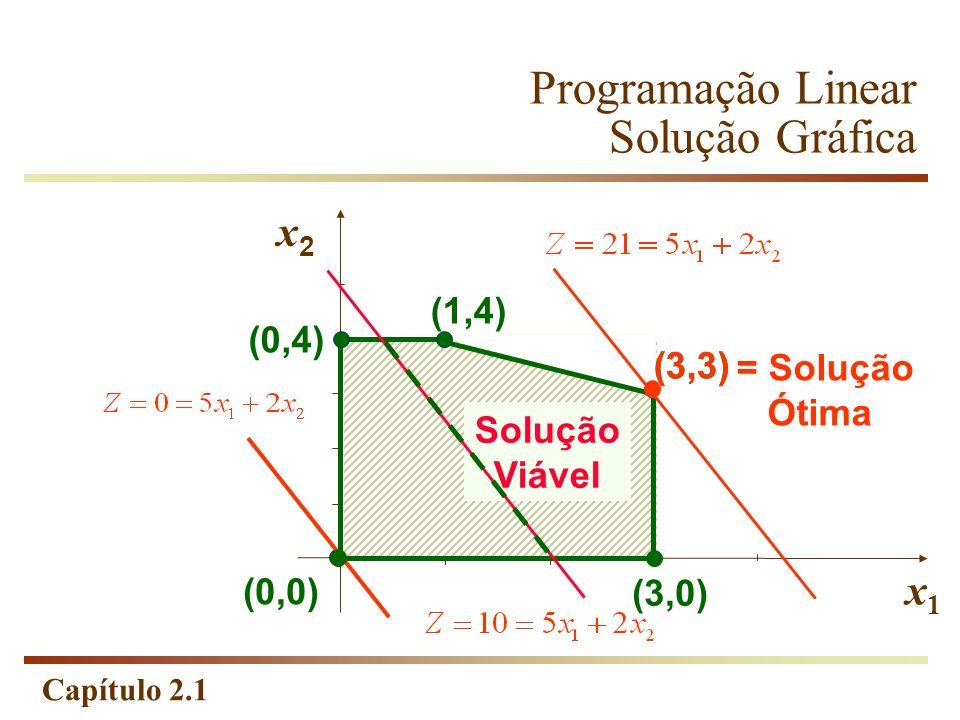 Capítulo 2.1 Programação Linear Solução Gráfica x2x2 x1x1 (0,4) (1,4) (0,0) (3,0) Solução Viável (3,3) = Solução Ótima (3,3) (0,0)