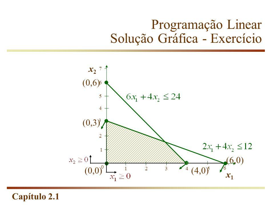 Capítulo 2.1 Programação Linear Solução Gráfica - Exercício (0,0) 1 2 0 12345 6 3 x2x2 x1x1 (0,3) (6,0) (4,0) (0,6) 5 4 6 7