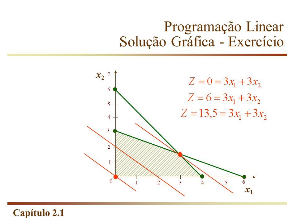 Capítulo 2.1 Programação Linear Solução Gráfica - Exercício 1 2 0 12345 6 3 x2x2 x1x1 5 4 6 7