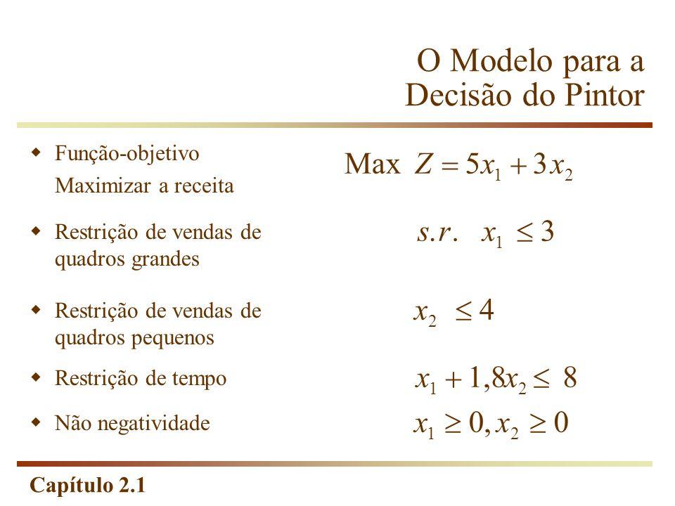 Capítulo 2.1 O Modelo para a Decisão do Pintor MaxZxx 53 12 Função-objetivo Maximizar a receita 1 srx 3.. Restrição de vendas de quadros grandes x 4 2