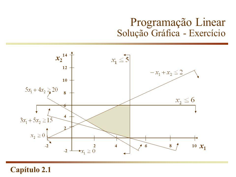 Capítulo 2.1 x1x1 108642 14 12 x2x2 8 6 4 -2 2 Programação Linear Solução Gráfica - Exercício