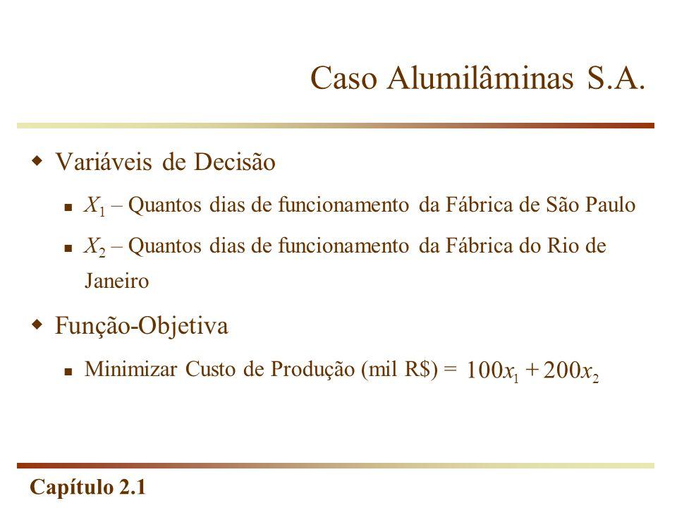 Capítulo 2.1 Variáveis de Decisão X 1 – Quantos dias de funcionamento da Fábrica de São Paulo X 2 – Quantos dias de funcionamento da Fábrica do Rio de