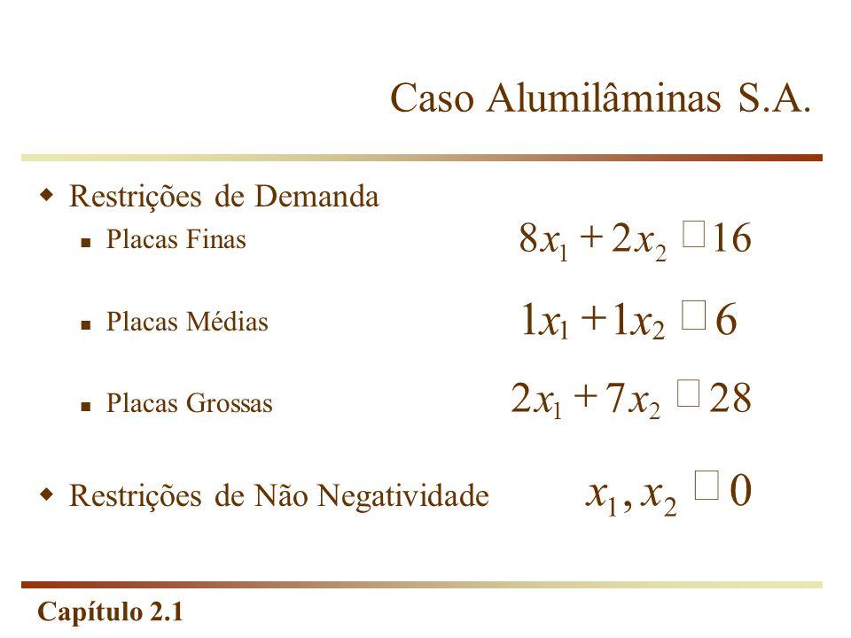 Capítulo 2.1 Restrições de Demanda Placas Finas Placas Médias Placas Grossas Restrições de Não Negatividade 1628 21 xx 611 2 1 xx 2872 21 xx 0, 21 xx