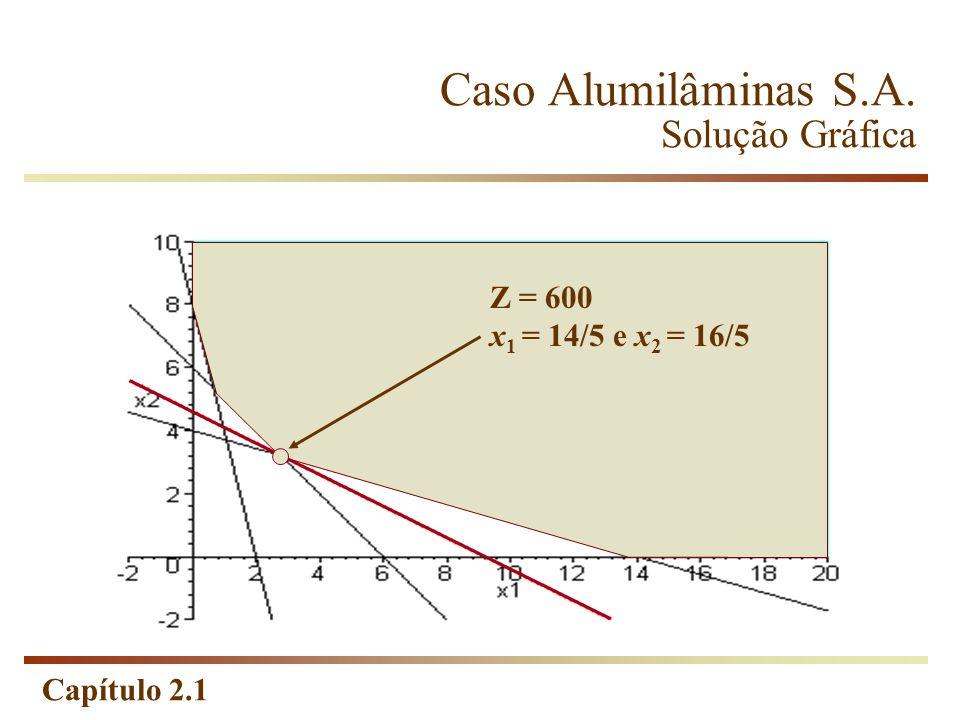 Capítulo 2.1 Caso Alumilâminas S.A. Solução Gráfica Z = 600 x 1 = 14/5 e x 2 = 16/5