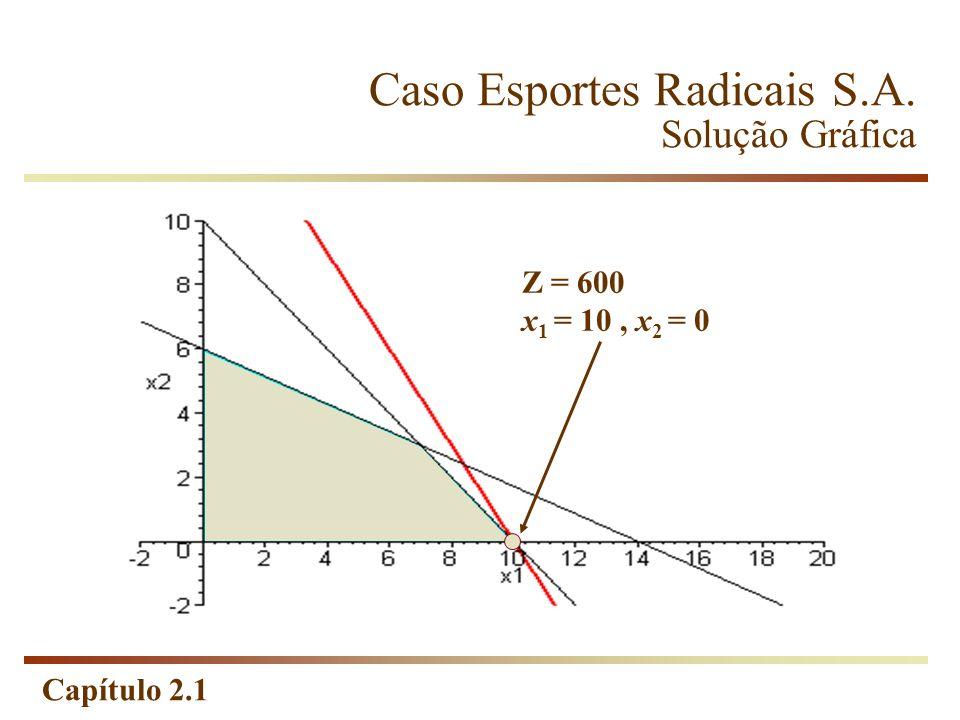 Capítulo 2.1 Caso Esportes Radicais S.A. Solução Gráfica Z = 600 x 1 = 10, x 2 = 0