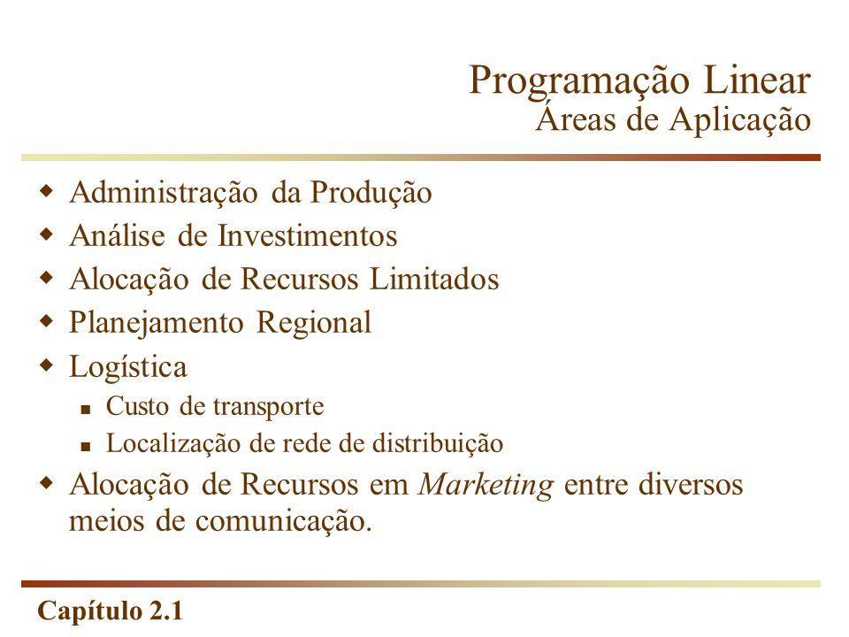 Capítulo 2.1 Programação Linear Áreas de Aplicação Administração da Produção Análise de Investimentos Alocação de Recursos Limitados Planejamento Regi