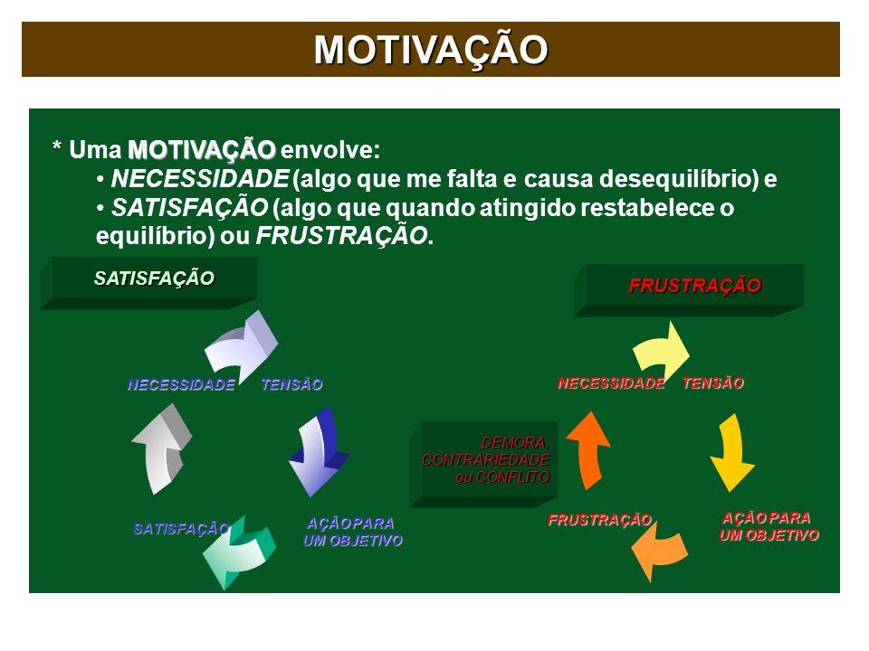 MOTIVAÇÃO MOTIVAÇÃO * Uma MOTIVAÇÃO envolve: NECESSIDADE (algo que me falta e causa desequilíbrio) e SATISFAÇÃO (algo que quando atingido restabelece