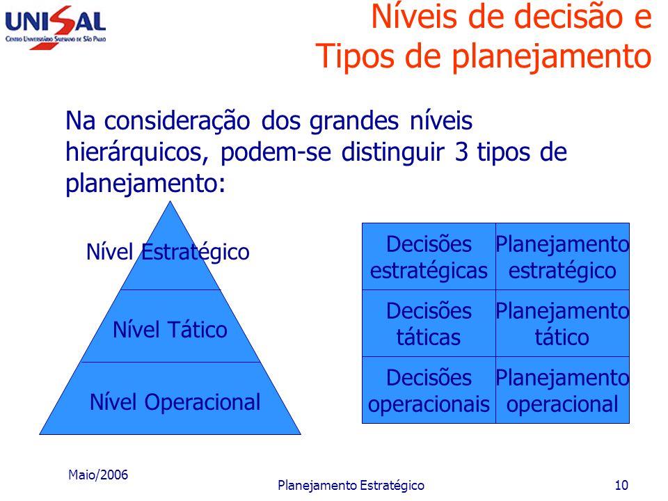 Maio/2006 Planejamento Estratégico9 Partes do planejamento Planejamento da implantação e controle: corresponde à atividade de planejar o gerenciamento