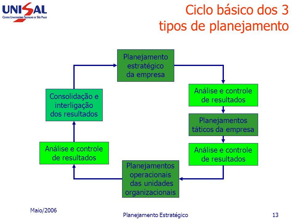 Maio/2006 Planejamento Estratégico12 Tipos e níveis de planejamento nas empresas Planejamento mercadológico Planejamento financeiro Planejamento da pr