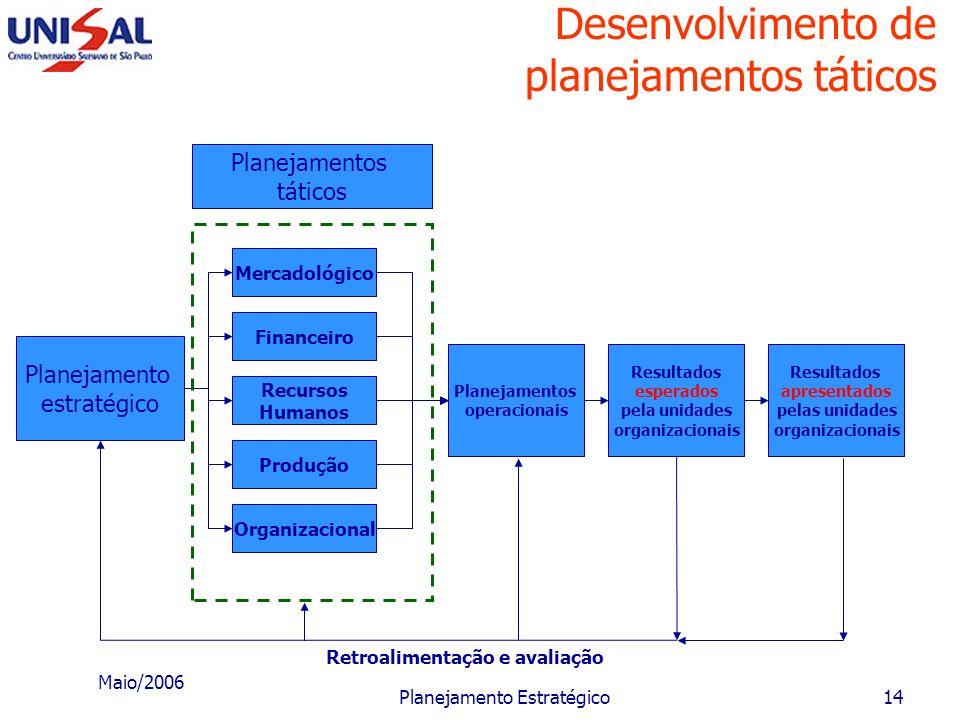 Maio/2006 Planejamento Estratégico13 Ciclo básico dos 3 tipos de planejamento Planejamento estratégico da empresa Consolidação e interligação dos resu
