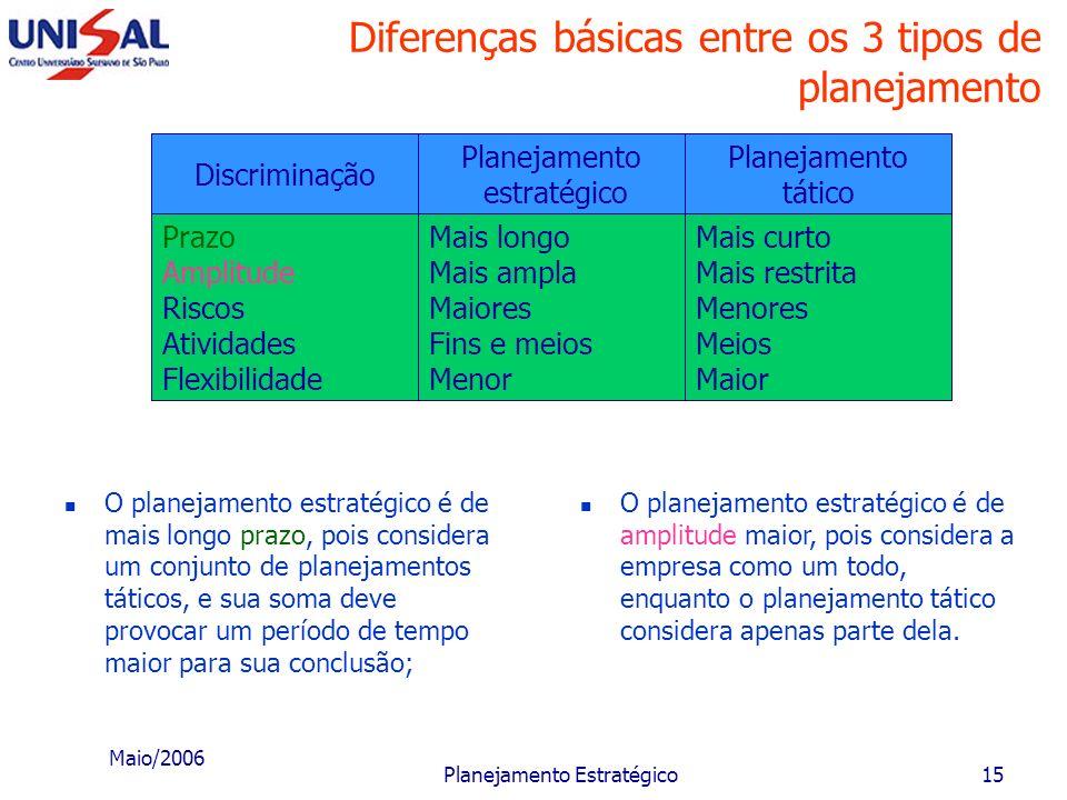 Maio/2006 Planejamento Estratégico14 Desenvolvimento de planejamentos táticos Planejamentos táticos Mercadológico Financeiro Recursos Humanos Produção