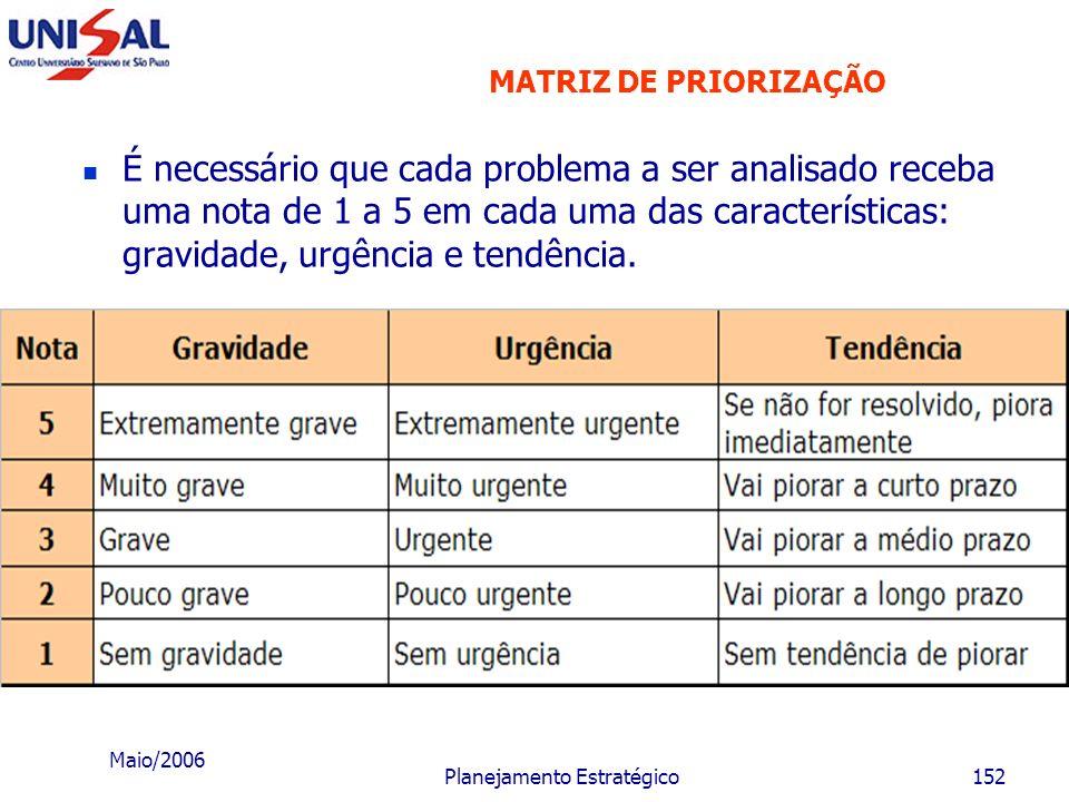 Maio/2006 Planejamento Estratégico151 Matriz G.U.T.: Considera a G ravidade, a U rgência e a T endência do problema: Gravidade: impacto do problema so
