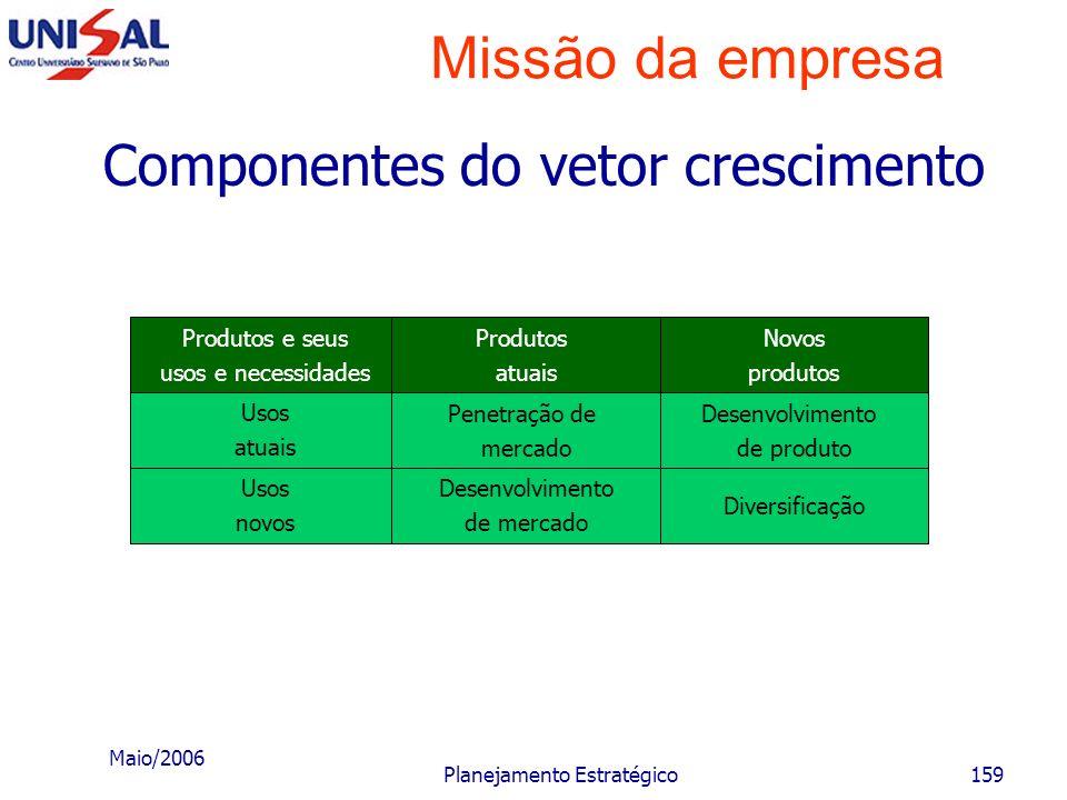 Maio/2006 Planejamento Estratégico158 Missão da empresa Análise da atratividade do mercado O nível de atratividade do mercado; A posição de determinad