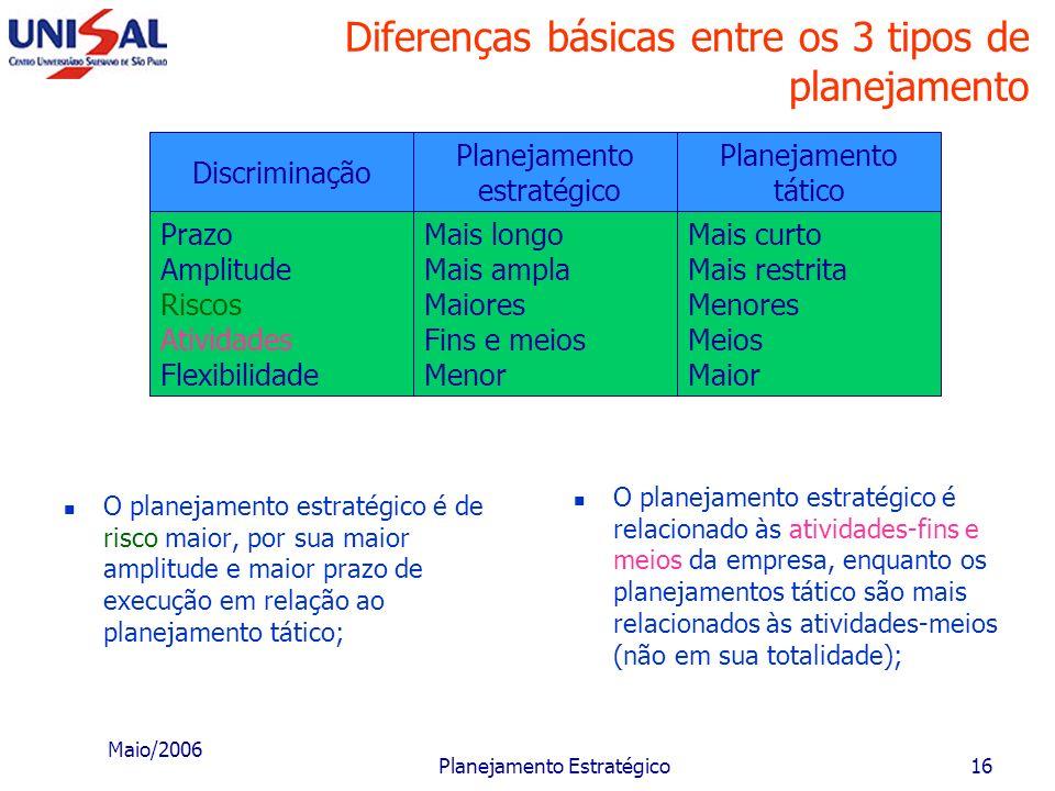 Maio/2006 Planejamento Estratégico15 Diferenças básicas entre os 3 tipos de planejamento Discriminação Prazo Amplitude Riscos Atividades Flexibilidade