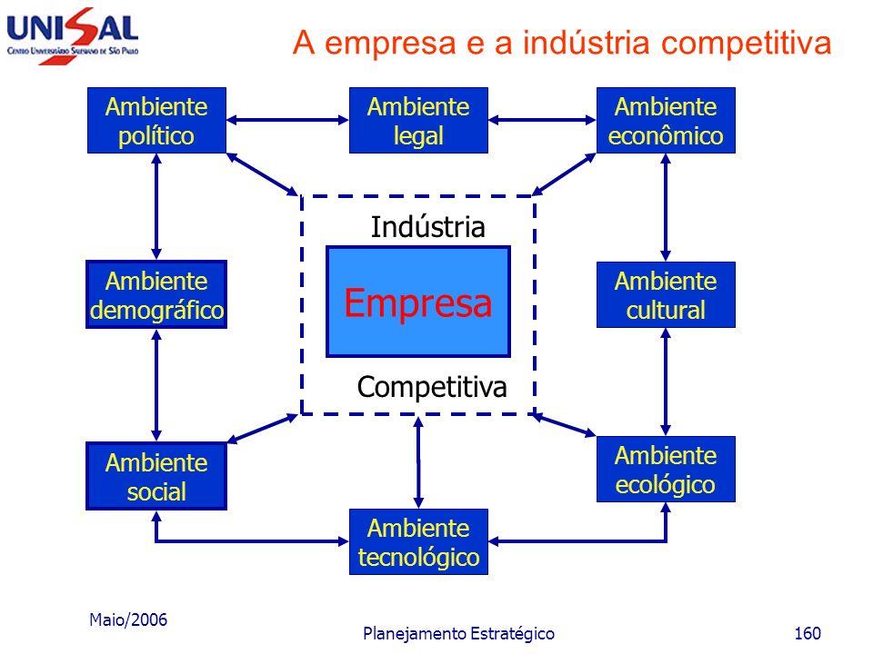 Maio/2006 Planejamento Estratégico159 Missão da empresa Componentes do vetor crescimento Produtos e seus usos e necessidades Usos atuais Usos novos Pr