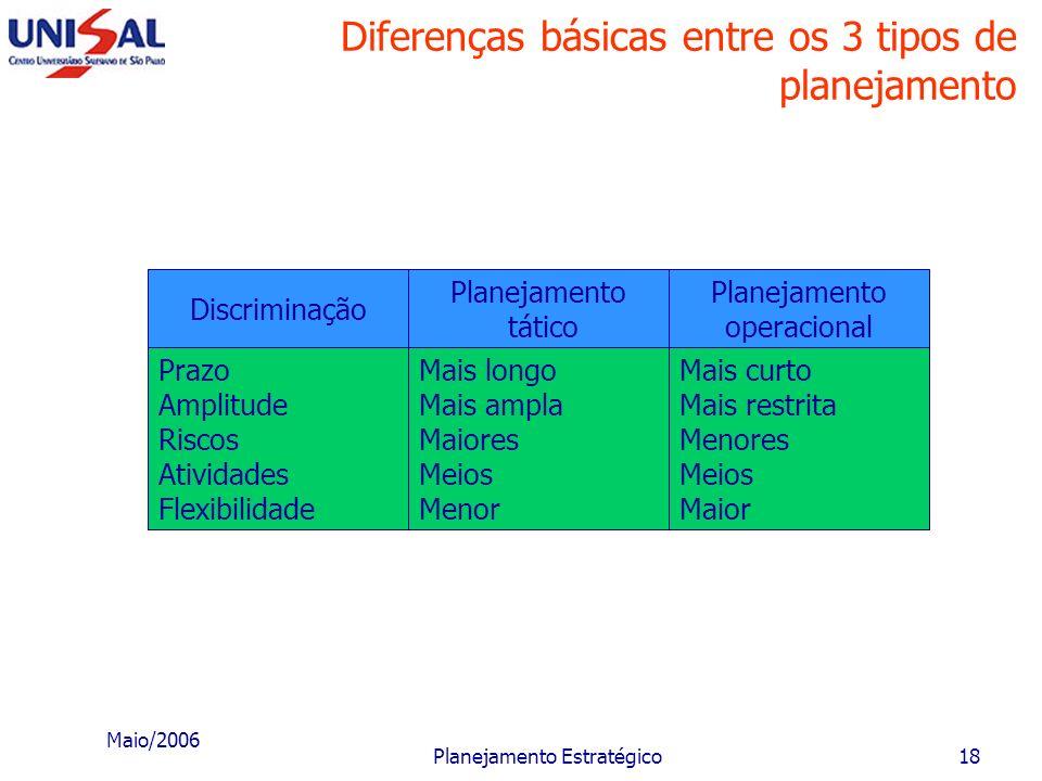 Maio/2006 Planejamento Estratégico17 Diferenças básicas entre os 3 tipos de planejamento Discriminação Prazo Amplitude Riscos Atividades Flexibilidade