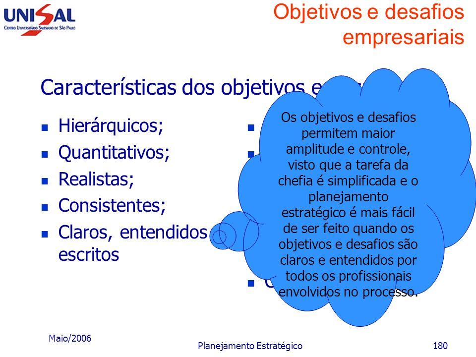 Maio/2006 Planejamento Estratégico179 Objetivos e desafios empresariais Características dos objetivos e desafios Hierárquicos; Quantitativos; Realista