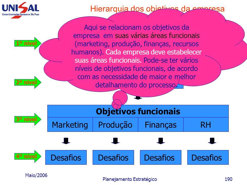 Maio/2006 Planejamento Estratégico189 Hierarquia dos objetivos da empresa Desafios MarketingProduçãoFinançasRH Objetivos funcionais Objetivos da empre
