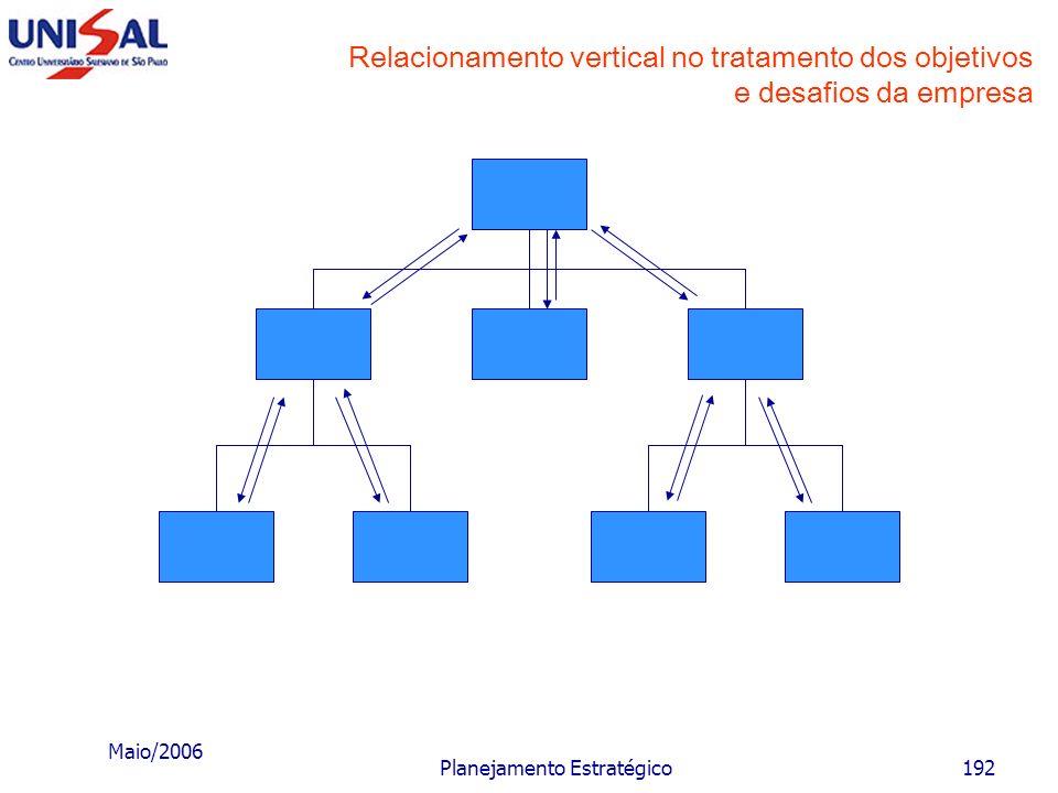 Maio/2006 Planejamento Estratégico191 Hierarquia dos objetivos da empresa Desafios MarketingProduçãoFinançasRH Objetivos funcionais Objetivos da empre
