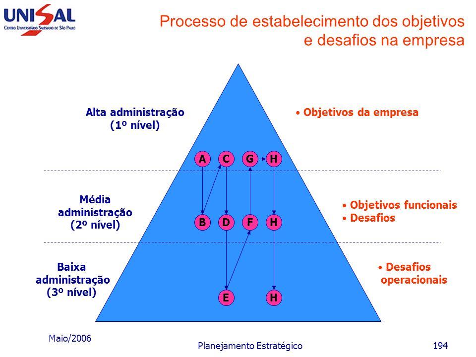 Maio/2006 Planejamento Estratégico193 Objetivos e desafios empresariais Os objetivos podem ser estabelecidos de diferentes formas: a)Forma determiníst