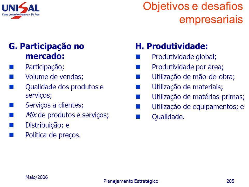 Maio/2006 Planejamento Estratégico204 Objetivos e desafios empresariais E. Inovação: Novos produtos; Novos mercados; Novas matérias-primas; Novos equi