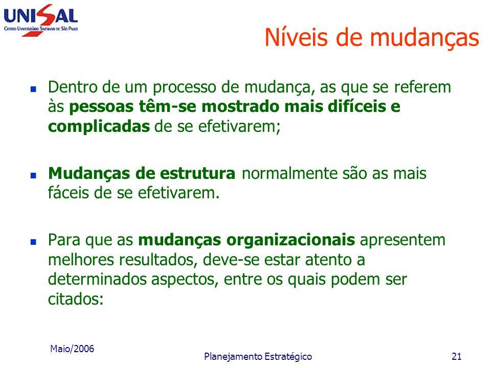 Maio/2006 Planejamento Estratégico20 Níveis de mudanças O processo pode também abranger os alguns aspectos de mudança: negócios; objetivos; funções; t