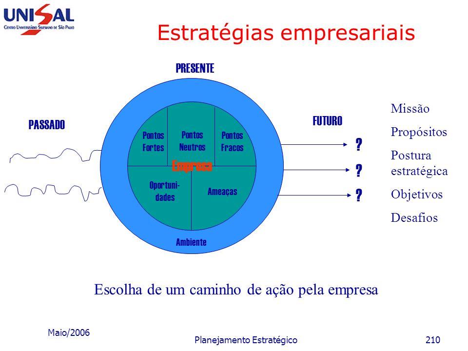 Maio/2006 Planejamento Estratégico209 Estratégias empresariais A finalidade das estratégias é estabelecer quais serão os caminhos, os cursos, os progr