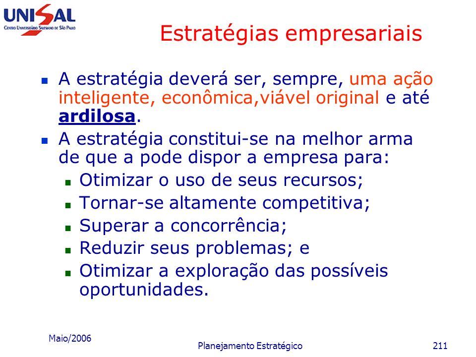 Maio/2006 Planejamento Estratégico210 Estratégias empresariais Ambiente Empresa Pontos Fortes Pontos Neutros Pontos Fracos Oportuni- dades Ameaças PRE