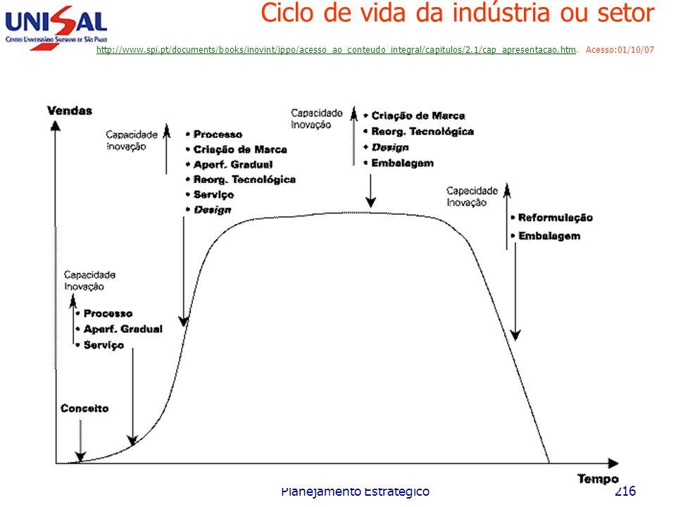 Maio/2006 Planejamento Estratégico215 Ciclo de vida da indústria ou setor Introdução Crescimento Maturidade Declínio Tempo Indústria A BCD
