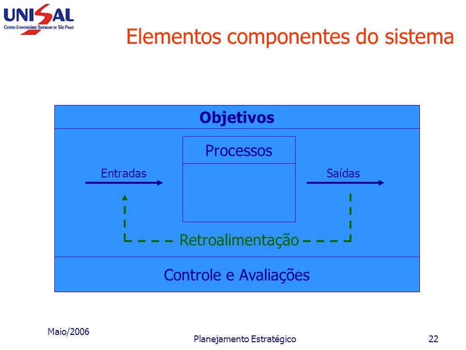 Maio/2006 Planejamento Estratégico21 Níveis de mudanças Dentro de um processo de mudança, as que se referem às pessoas têm-se mostrado mais difíceis e