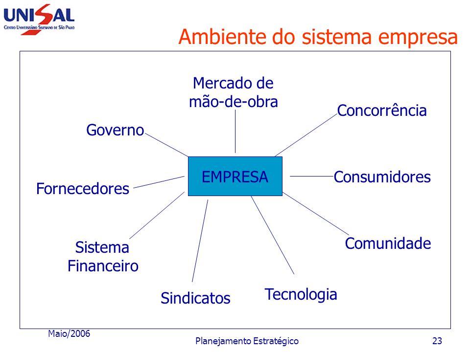 Maio/2006 Planejamento Estratégico22 Elementos componentes do sistema Processos Objetivos Controle e Avaliações Retroalimentação EntradasSaídas
