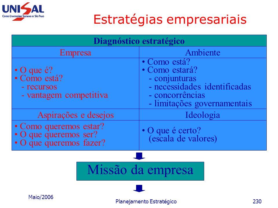 Maio/2006 Planejamento Estratégico229 Estratégias empresariais Formulação da estratégia A formulação da estratégia é um dos aspectos mais importantes