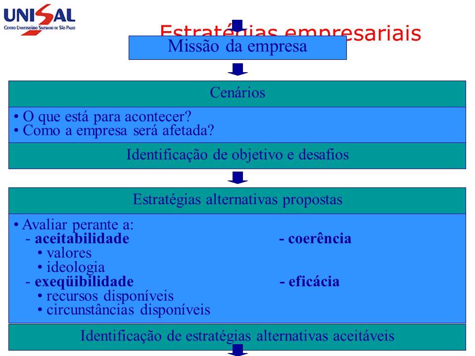 Maio/2006 Planejamento Estratégico230 Estratégias empresariais Diagnóstico estratégico AmbienteEmpresa Como está? Como estará? - conjunturas - necessi