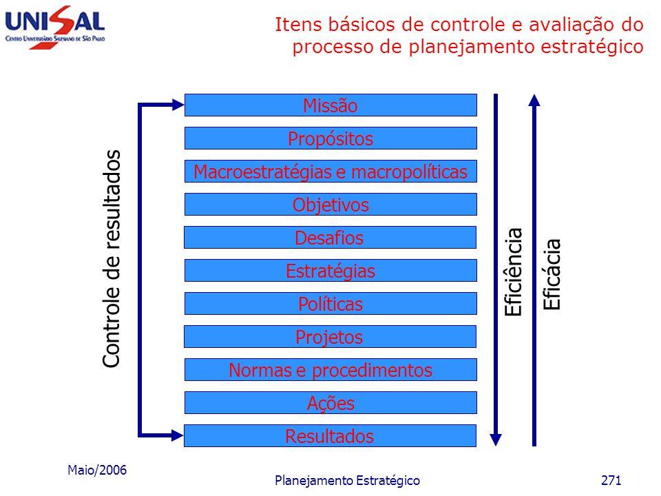 Maio/2006 Planejamento Estratégico270 Projetos e planos de ação a) Formulário Estabelecimento de um projeto. Finalidades: Estabelecer projetos que dev