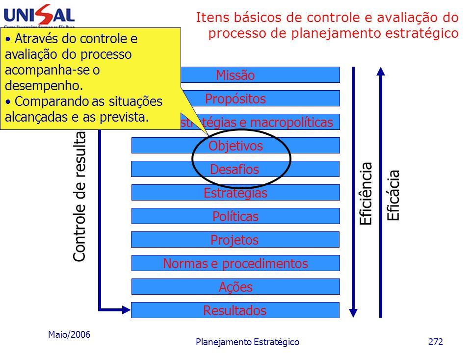 Maio/2006 Planejamento Estratégico271 Itens básicos de controle e avaliação do processo de planejamento estratégico Desafios Objetivos Macroestratégia