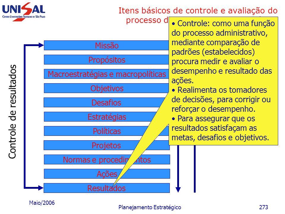 Maio/2006 Planejamento Estratégico272 Itens básicos de controle e avaliação do processo de planejamento estratégico Desafios Objetivos Macroestratégia