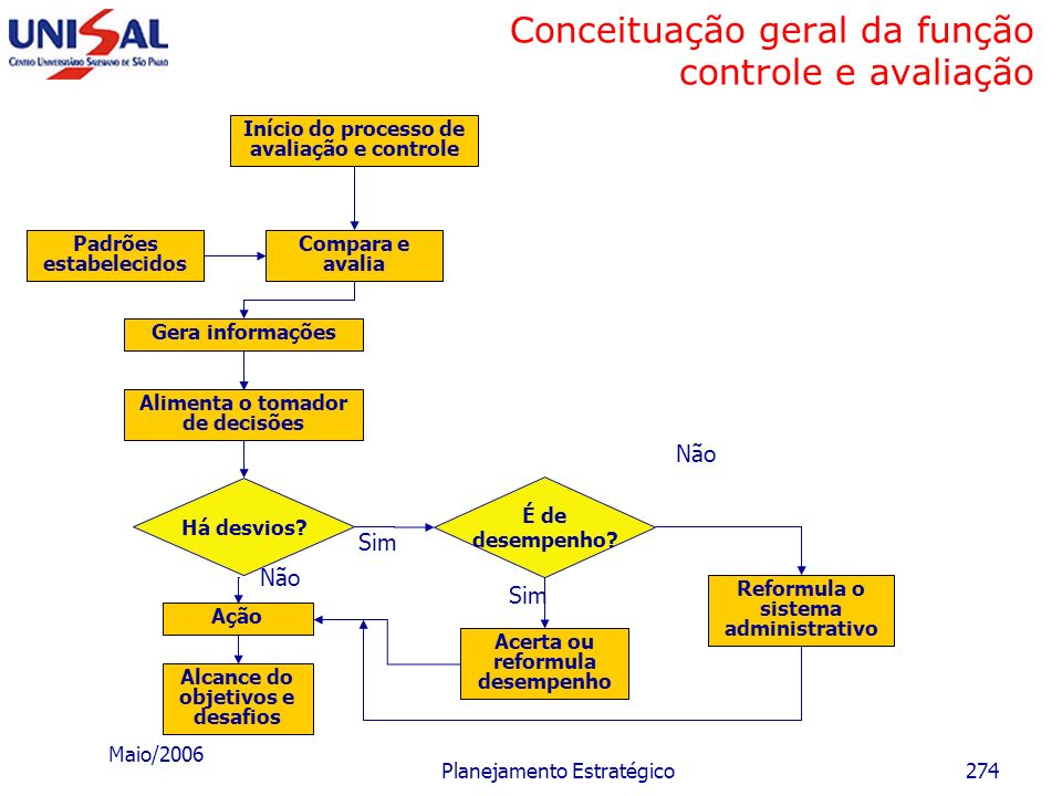 Maio/2006 Planejamento Estratégico273 Itens básicos de controle e avaliação do processo de planejamento estratégico Desafios Objetivos Macroestratégia