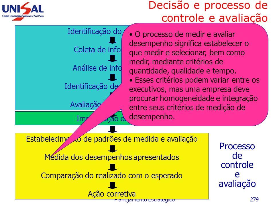 Maio/2006 Planejamento Estratégico278 Decisão e processo de controle e avaliação Identificação do problema Coleta de informações Análise de informaçõe