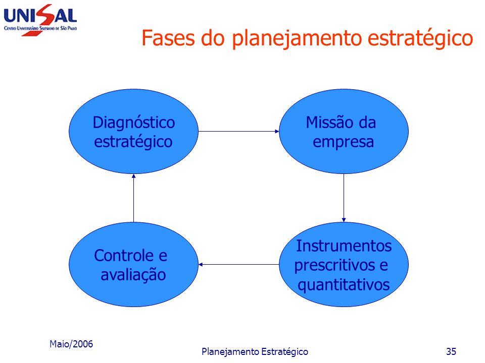 Maio/2006 Planejamento Estratégico34 Fases da metodologia A metodologia apresentada a seguir deverá ser adaptada às condições e realidades internas e