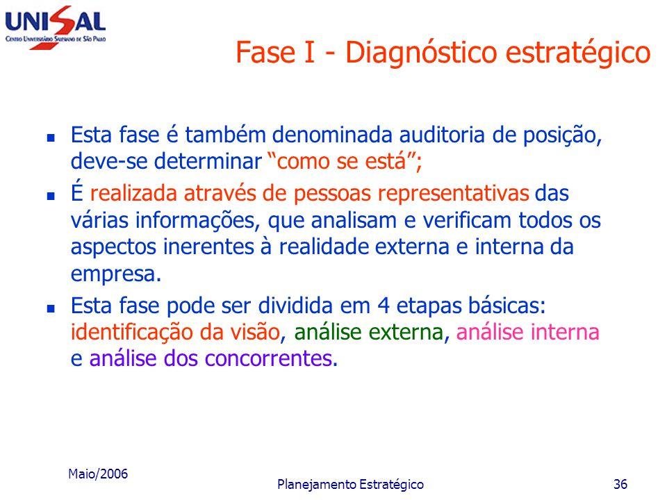 Maio/2006 Planejamento Estratégico35 Fases do planejamento estratégico Diagnóstico estratégico Missão da empresa Controle e avaliação Instrumentos pre
