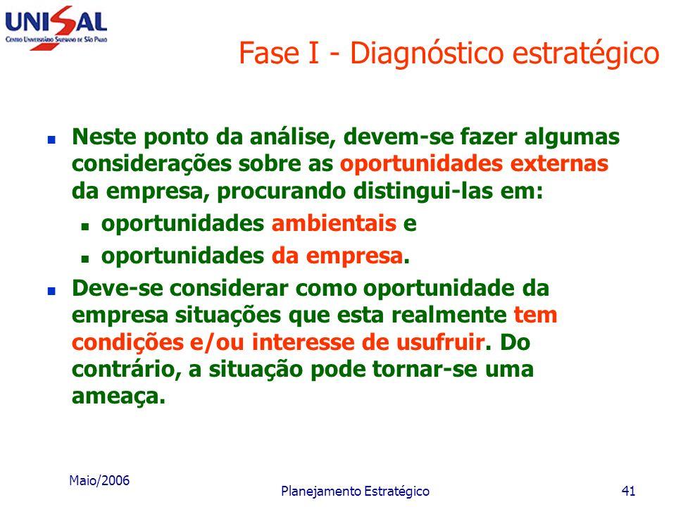 Maio/2006 Planejamento Estratégico40 Fase I - Diagnóstico estratégico mercado nacional e regional; mercado internacional evolução tecnológica forneced
