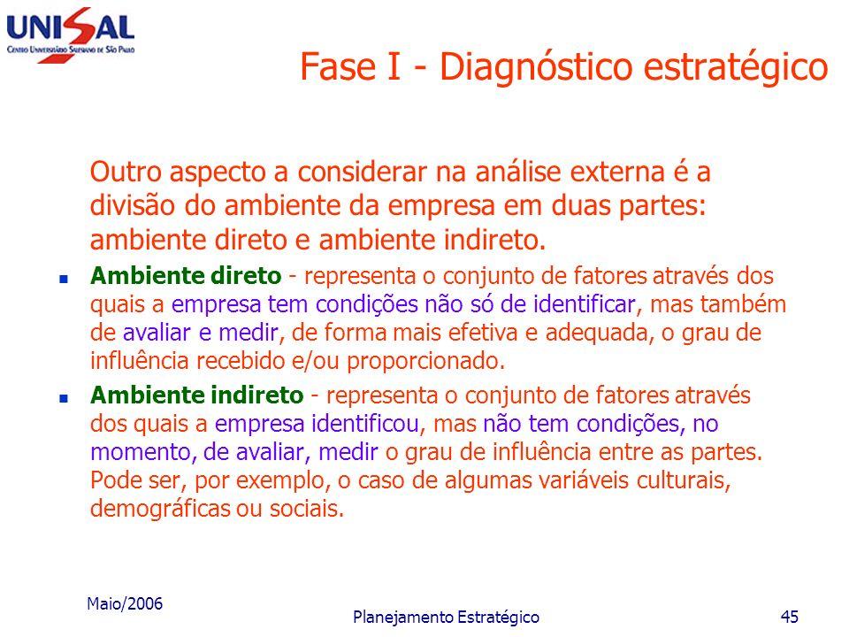 Maio/2006 Planejamento Estratégico44 Fase I - Diagnóstico estratégico É possível predizer que empresas de um mesmo ramo econômico, área geográfica, am