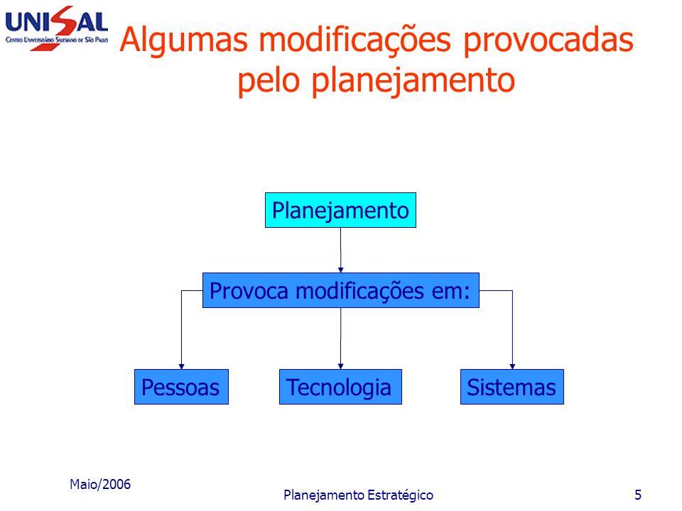 Maio/2006 Planejamento Estratégico4 Conceito de planejamento estratégico O processo de planejar envolve: um modo de pensar; um salutar modo de pensar