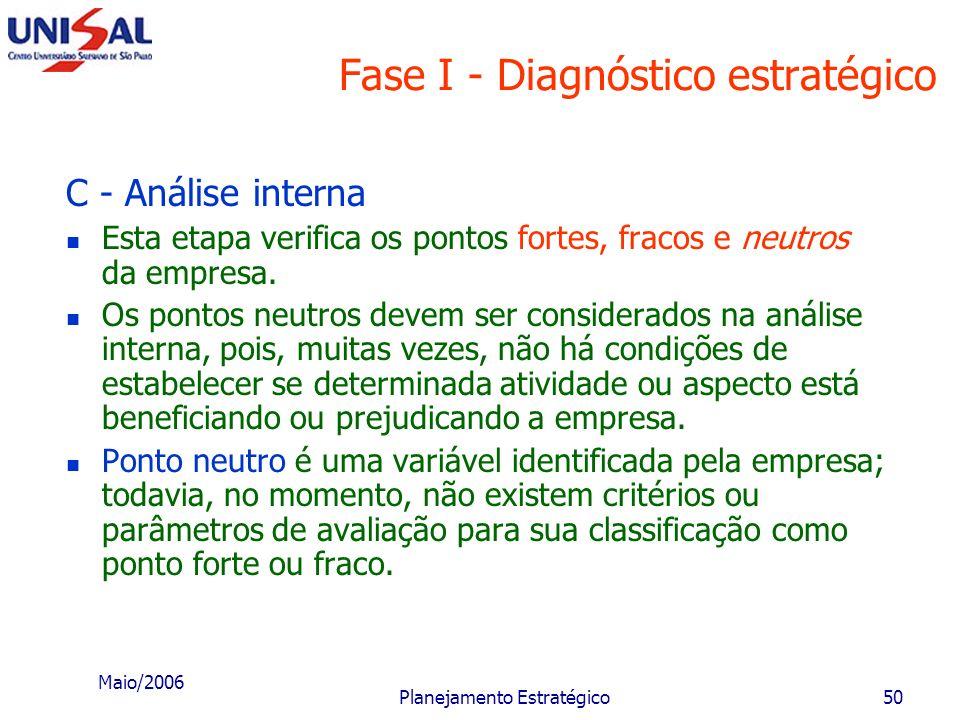 Maio/2006 Planejamento Estratégico49 Fatores ou variáveis ambientais e seus componentes Taxa de inflação Situação socioeconômica de cada segmento da p