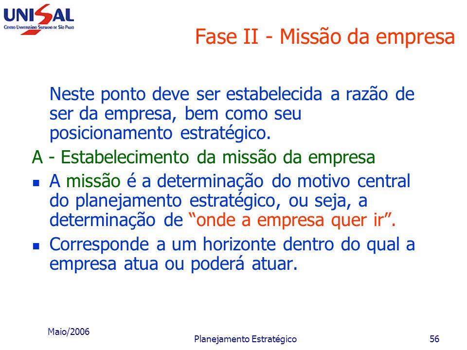 Maio/2006 Planejamento Estratégico55 Fase I - Diagnóstico estratégico D - Análise dos concorrentes Deve ser feita uma análise interna e externa dos pr