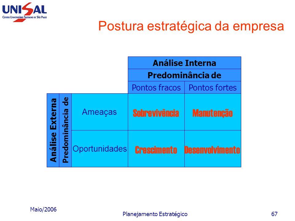 Maio/2006 Planejamento Estratégico66 Fase II - Missão da empresa O conjunto das macroestratégias e das macropolíticas corresponde às grandes orientaçõ