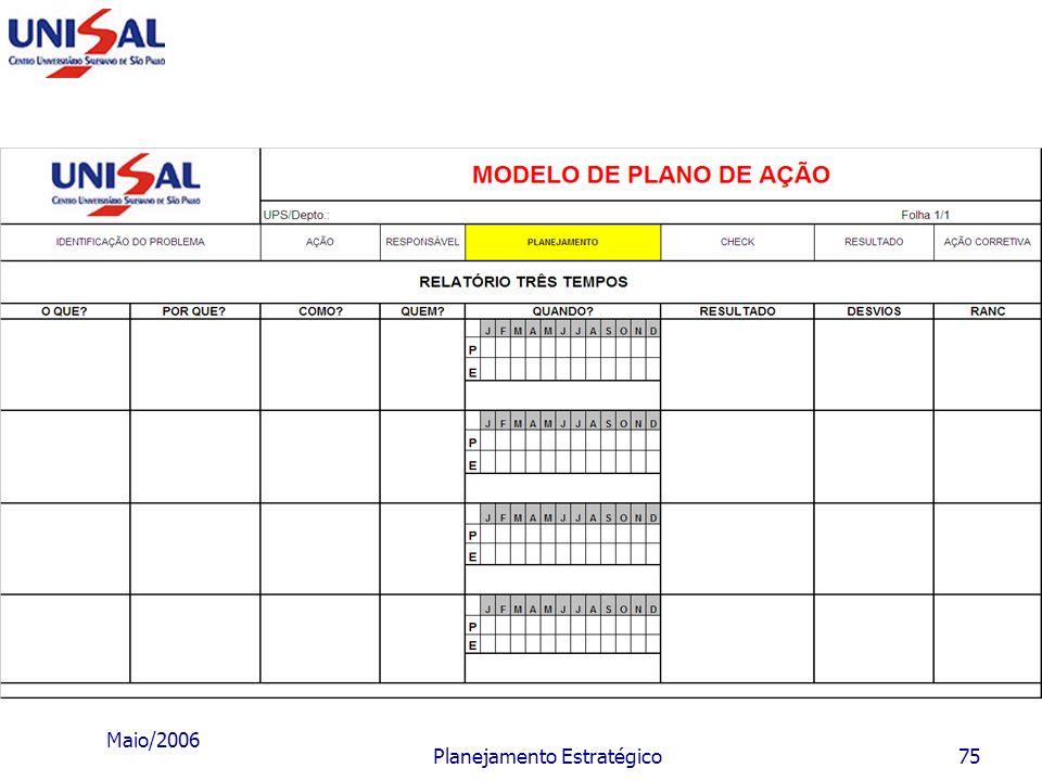 Maio/2006 Planejamento Estratégico74 Fase III - Instrumentos prescritivos e quantitativos Programas: são conjuntos de projetos homogêneos quanto ao se