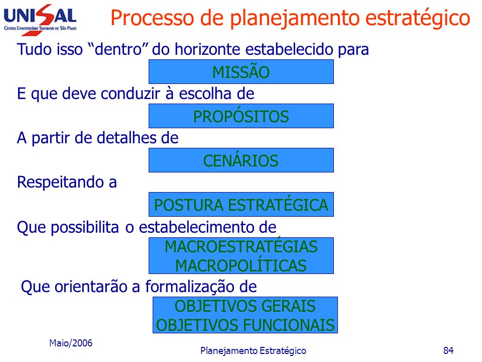 Maio/2006 Planejamento Estratégico83 Processo de planejamento estratégico VISÃO O processo inicia-se a partir da: Algumas vezes irrealistas quanto aos
